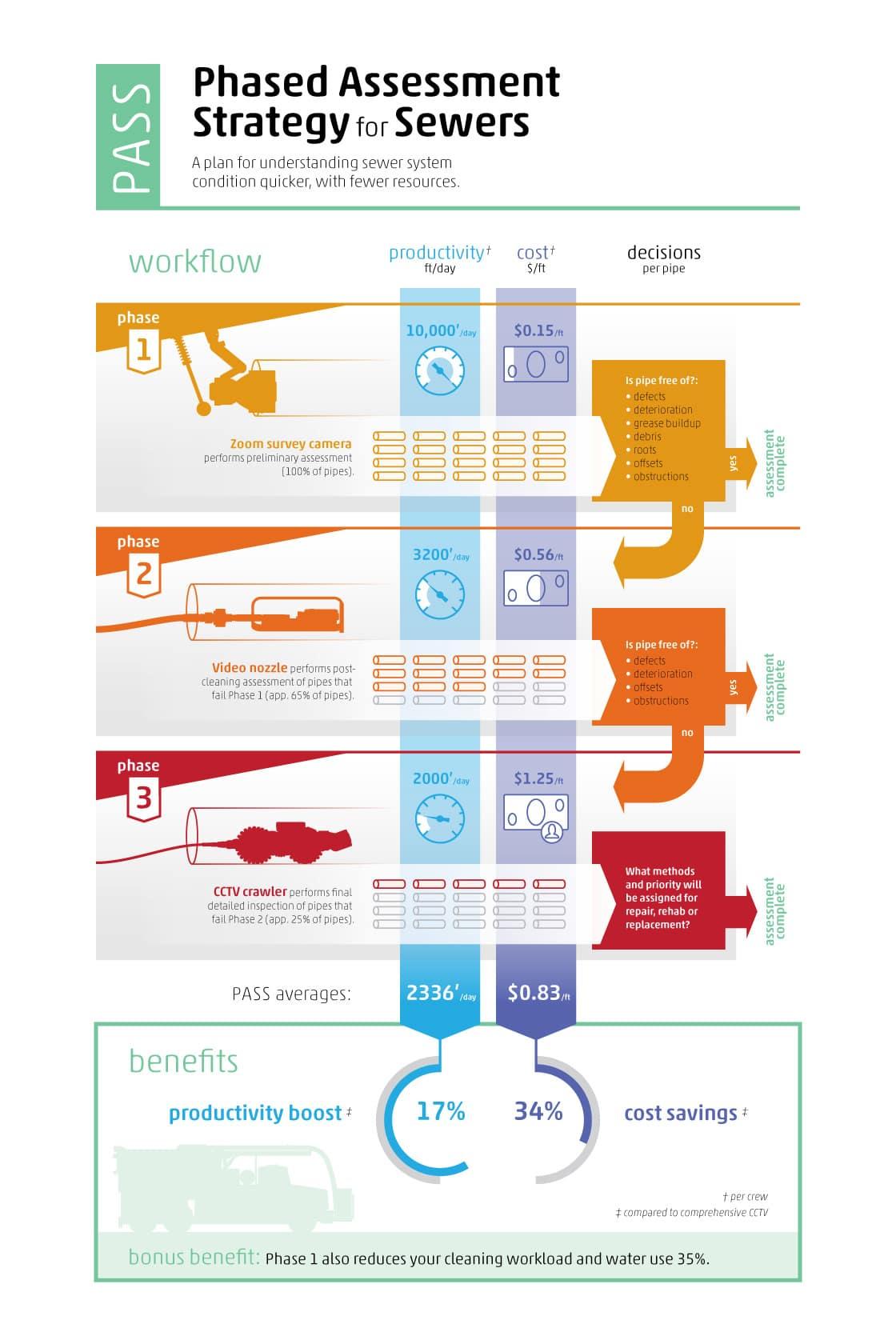 PASS Infographic