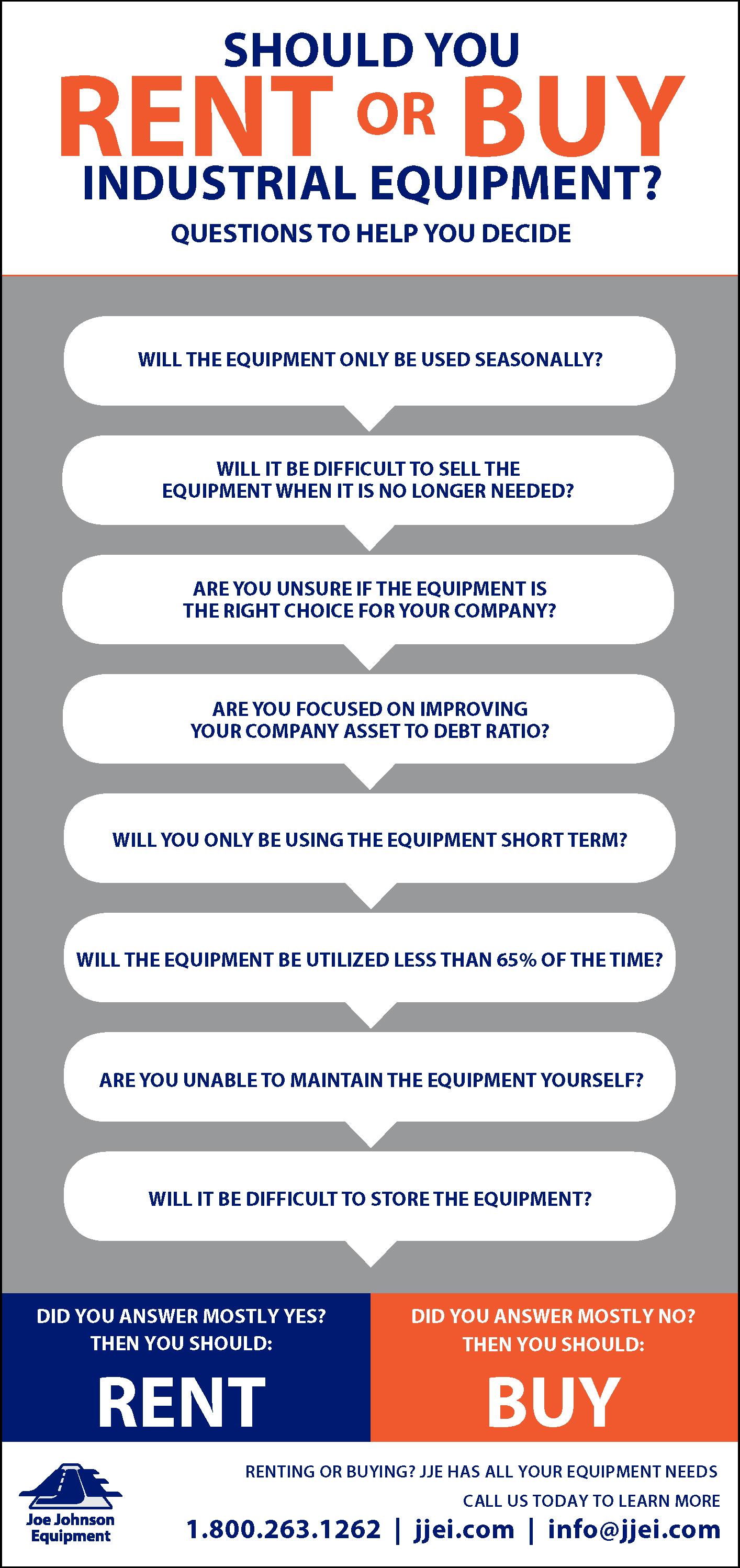 Infographic: Should You Rent Or Buy Industrial Equipment?